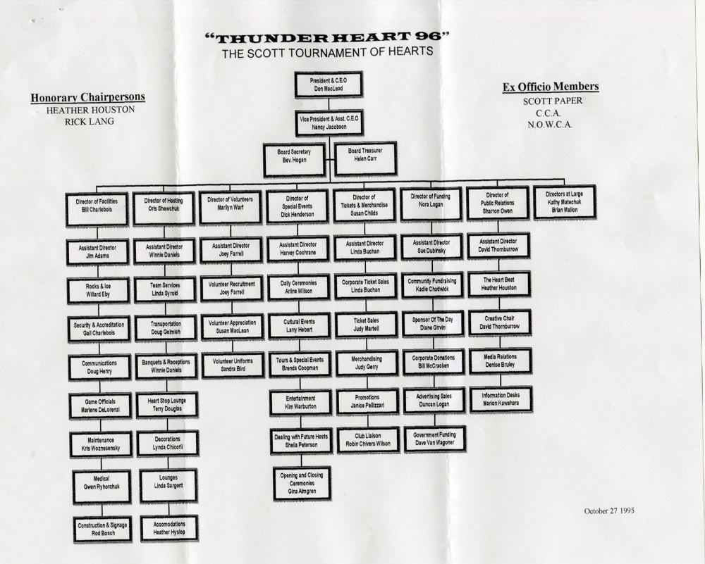 Scott Tournament of Hearts - Organisational Chart