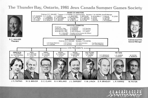 An organizational chart detailing those in charge of the 1981 Games